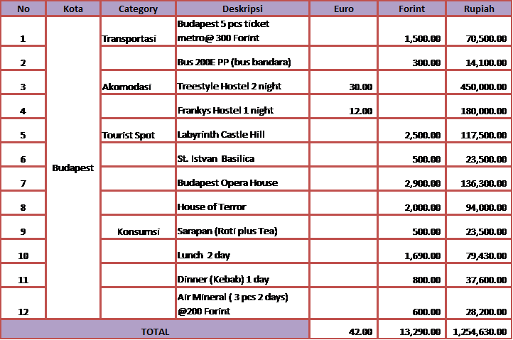 rincian biaya budapest
